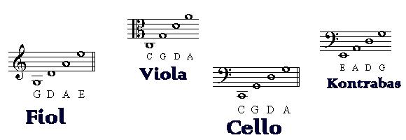 Stråkinstrument; fiol, viola, cello, kontrabas - Stämning